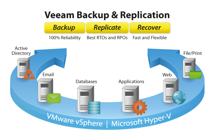 Veeam Backup & Replication v7 Kurulum