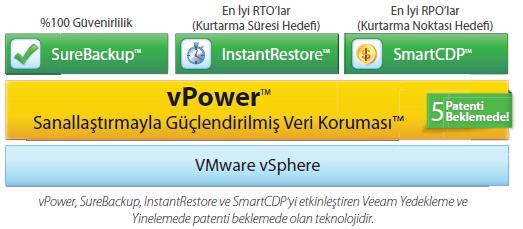 Veeam vPower teknolojisi ve Instant VM Recovery