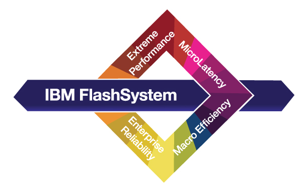 IBM Flash Sistem 810 Storage Ürün İncelemesi