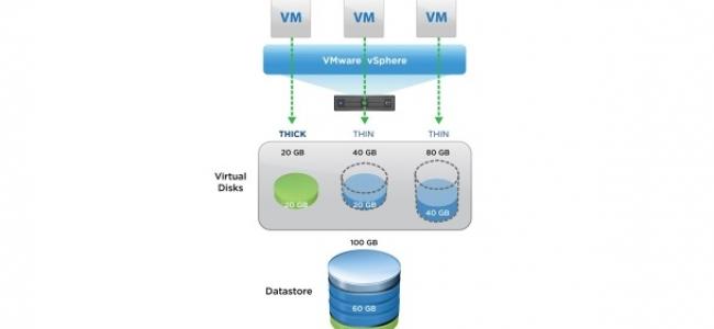 VMware vsphere ESXi Virtual Disk Mimarisi