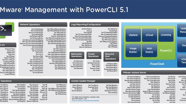 VMware Management with PowerCLI - Quick Reference Posters