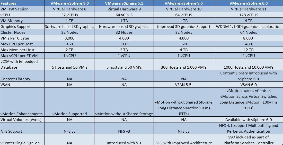 vmware vsphere esxi 5.0 , 5.5 ve 6 sürüm karşılaştırma