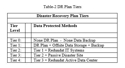 disaster recovery plan essay Disaster recovery plan essay disaster recovery plan disaster recovery plan provide an overview of the organization that will be delivered to senior management, defining the business goals and objectives and the size, layout, and structure of the organization.