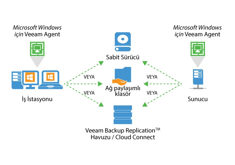 Veeam Agent 2.0 for Windows