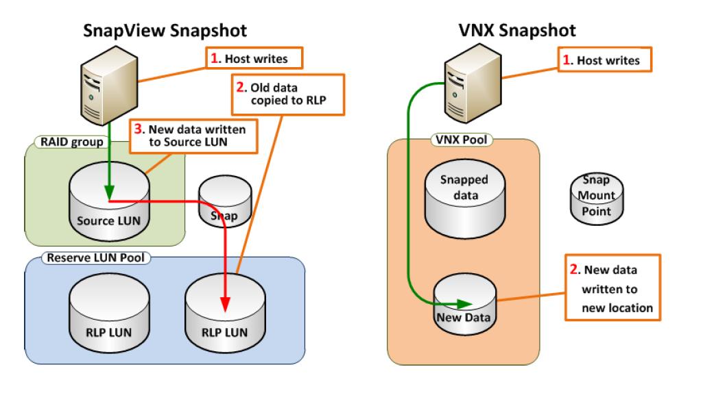 Dell EMC VNX Snapshot